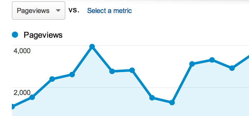 How to Set Up Thank You Page Tracking in Google Analytics (3 EASY STEPS)